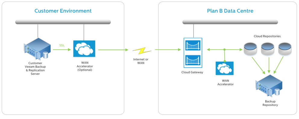 Veeam Cloud Connect Solution