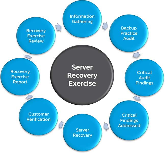 Server Recovery Exercise