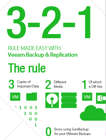 Veeam Cloud Connect 3 2 1 Infographic